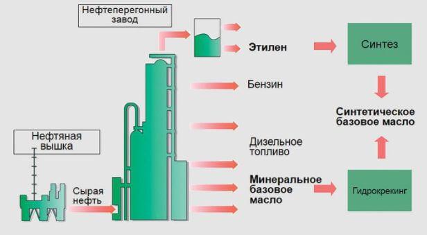 Как создается моторное масло