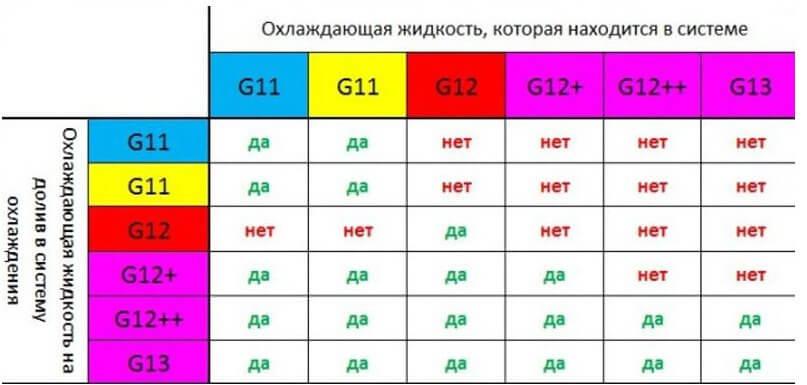 Антифриз G11, G12, G13