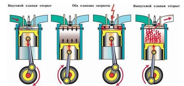 Работа двигателя в 4 такта