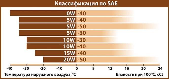 Можно ли залить масло 5w30 вместо 5w40 без промывки