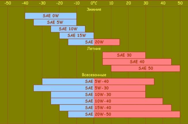 Вязкость и температура моторных масел