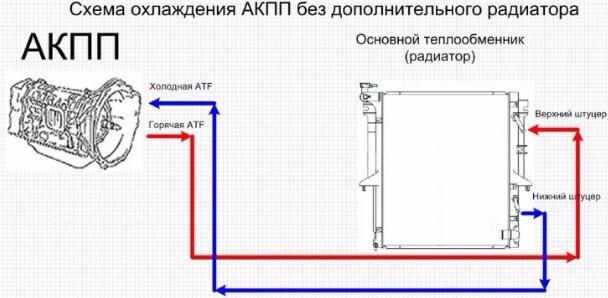 Схема охлаждения АКПП без вспомогательного радиатора