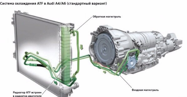 Система охлаждения ATF в AUDI 4/6 (стандартная модификация)